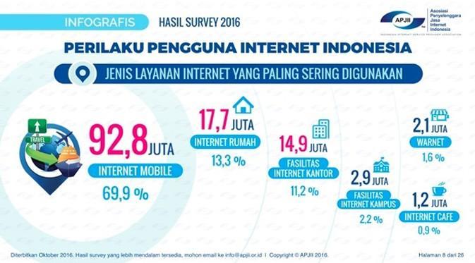 ISP Indramayu - Fasilitas Internet Yang Digemari Orang Indonesia